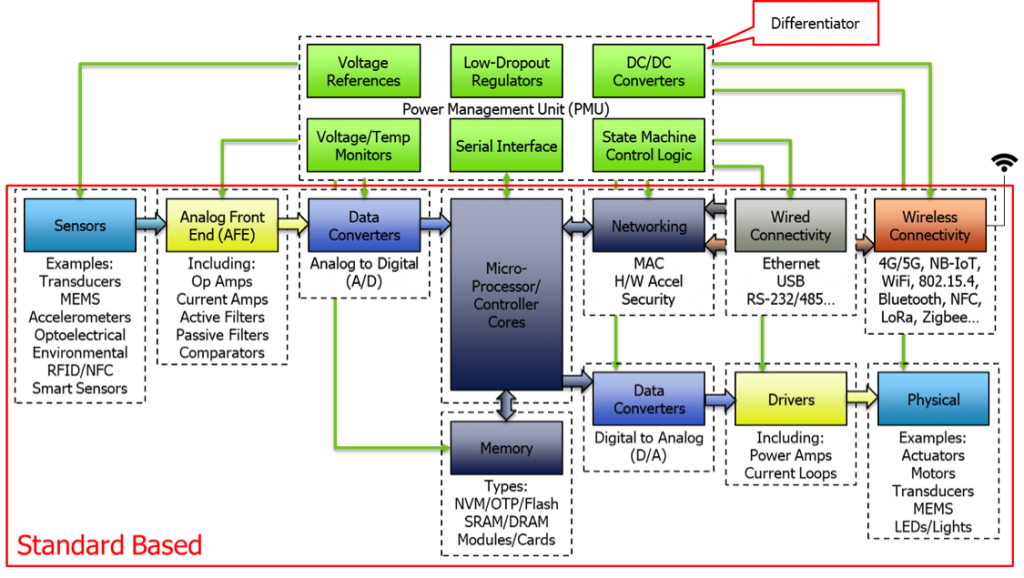 Power Management For Internet Of Things  Iot  System On A
