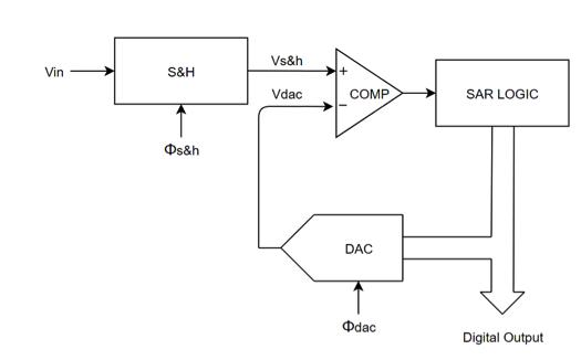 Simplified diagram of SAR ADC.